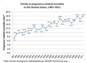 the maternal mortality is seeing steady increases and has doubled over 25 years