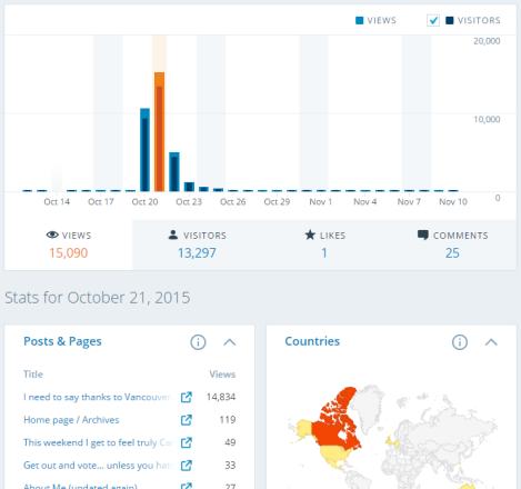 stats_2015-10-21