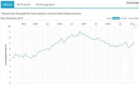 alberta-unemployment-rate